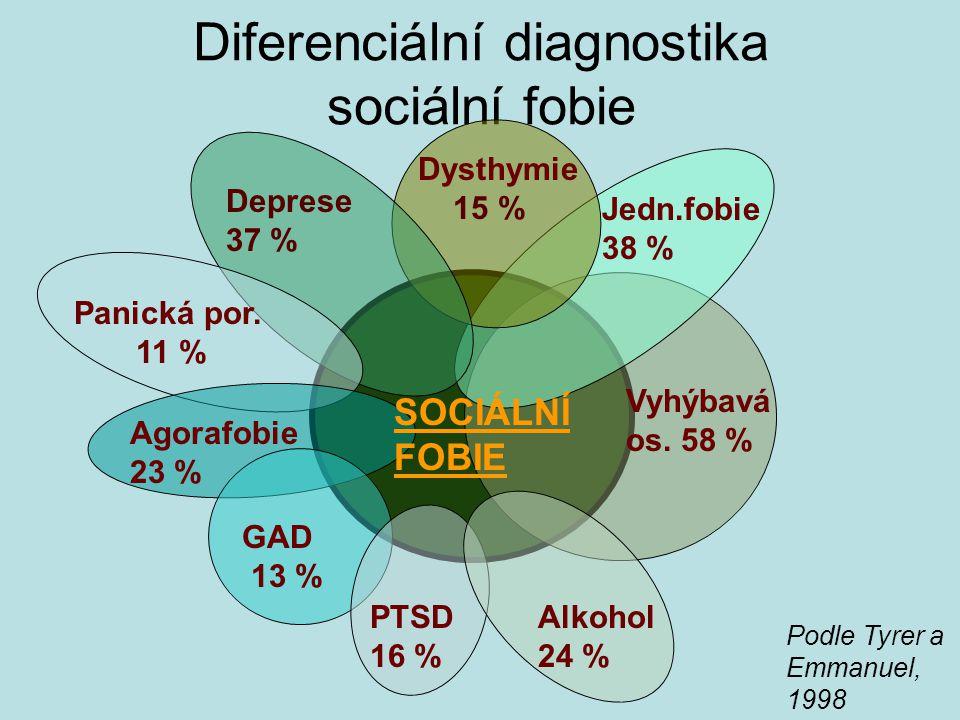 Diferenciální diagnostika sociální fobie