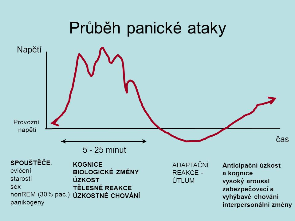 Průběh panické ataky Napětí čas 5 - 25 minut Provozní napětí