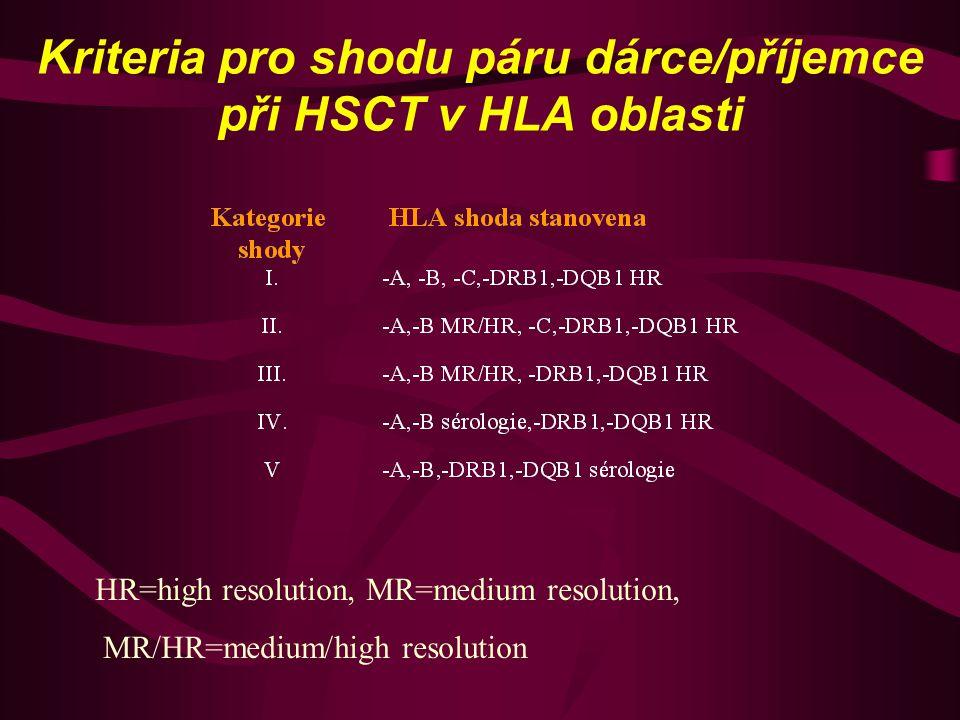 Kriteria pro shodu páru dárce/příjemce při HSCT v HLA oblasti