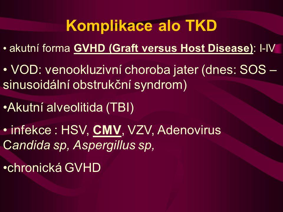 Komplikace alo TKD akutní forma GVHD (Graft versus Host Disease): I-IV.