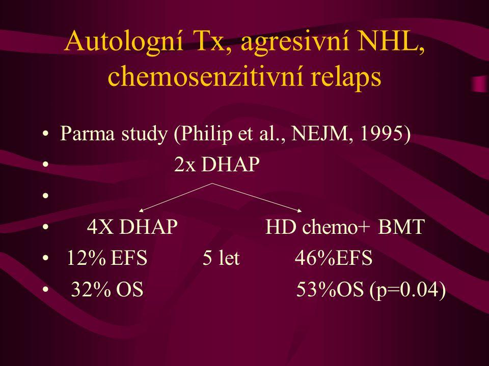 Autologní Tx, agresivní NHL, chemosenzitivní relaps