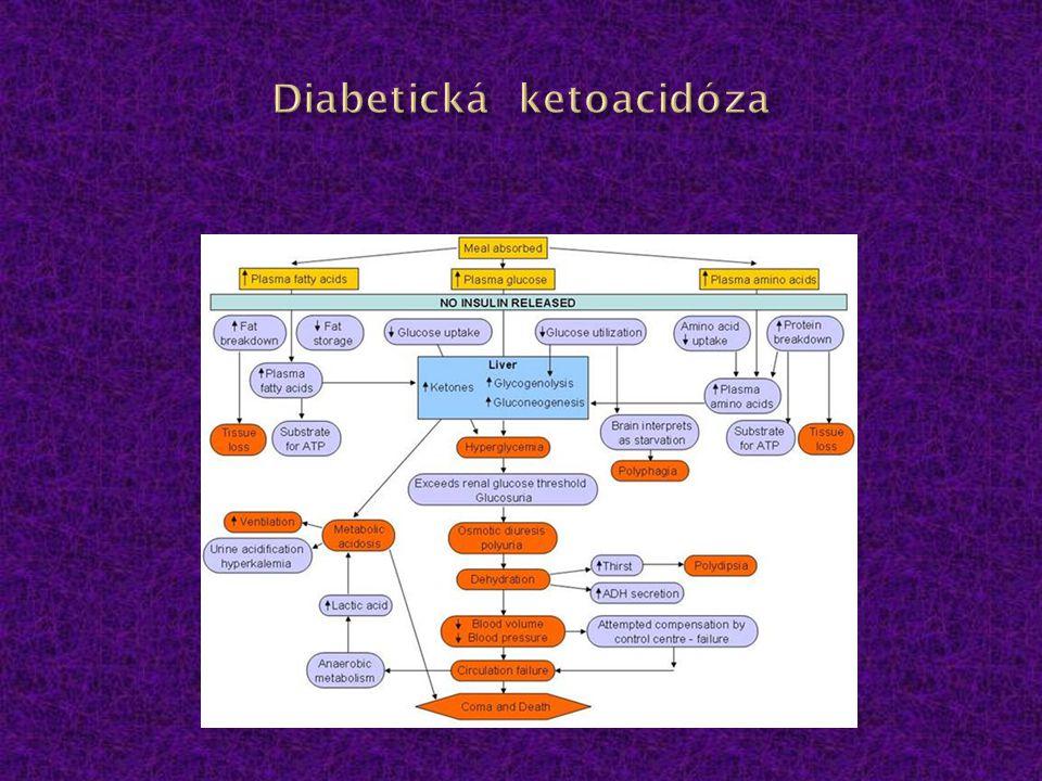 Diabetická ketoacidóza