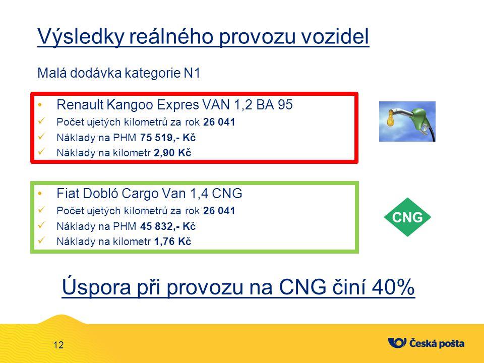 Výsledky reálného provozu vozidel Malá dodávka kategorie N1