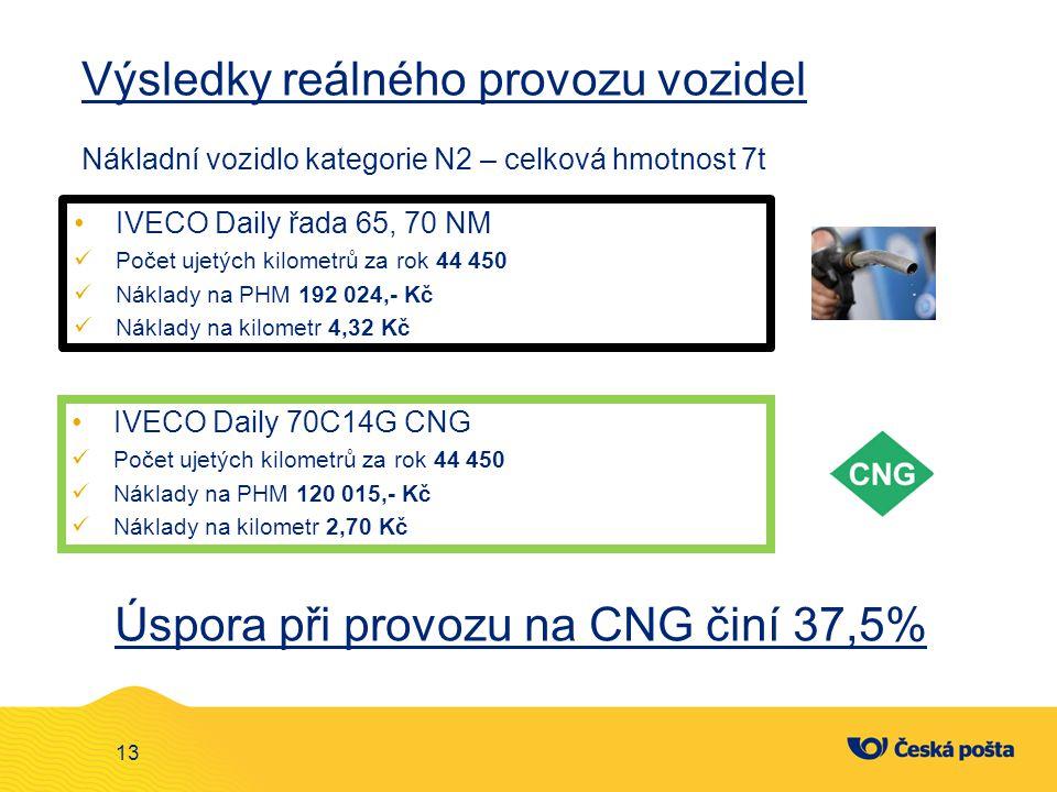 Úspora při provozu na CNG činí 37,5%