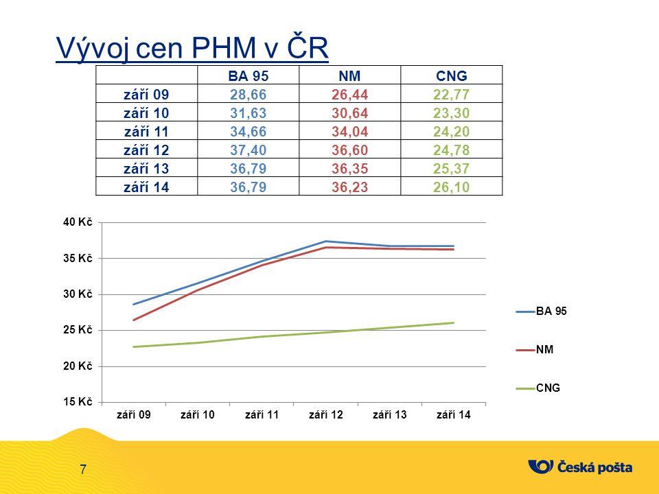 Vývoj cen PHM v ČR BA 95 NM CNG září 09 28,66 26,44 22,77 září 10