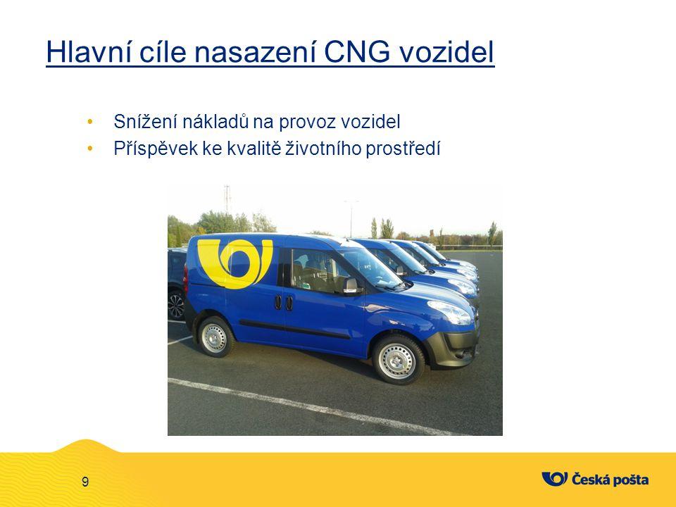 Hlavní cíle nasazení CNG vozidel