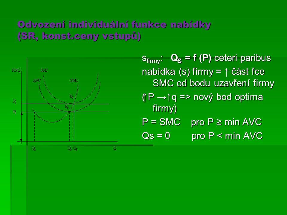 Odvození individuální funkce nabídky (SR, konst.ceny vstupů)
