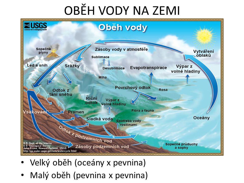 OBĚH VODY NA ZEMI Velký oběh (oceány x pevnina)