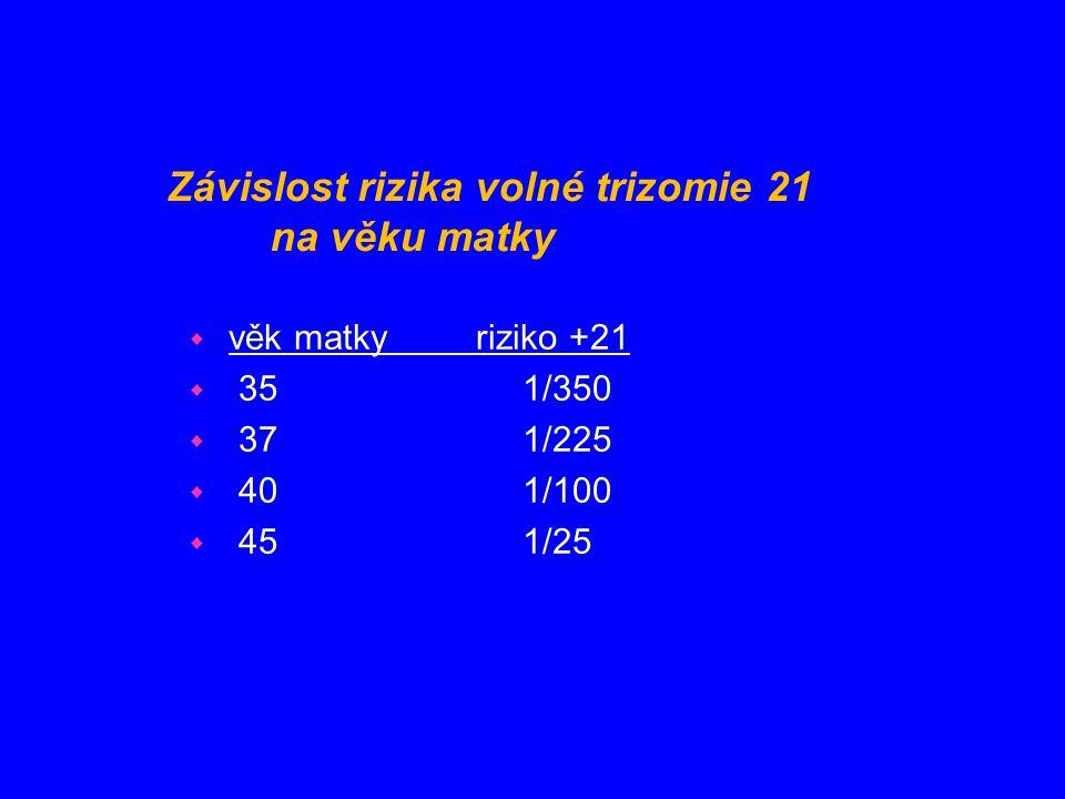 Závislost rizika volné trizomie 21 na věku matky