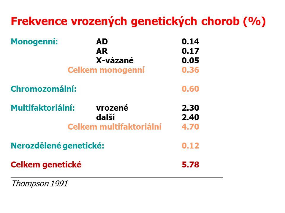 Frekvence vrozených genetických chorob (%)