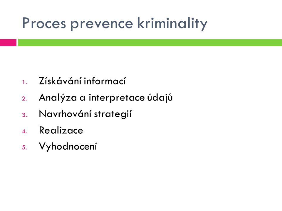 Proces prevence kriminality
