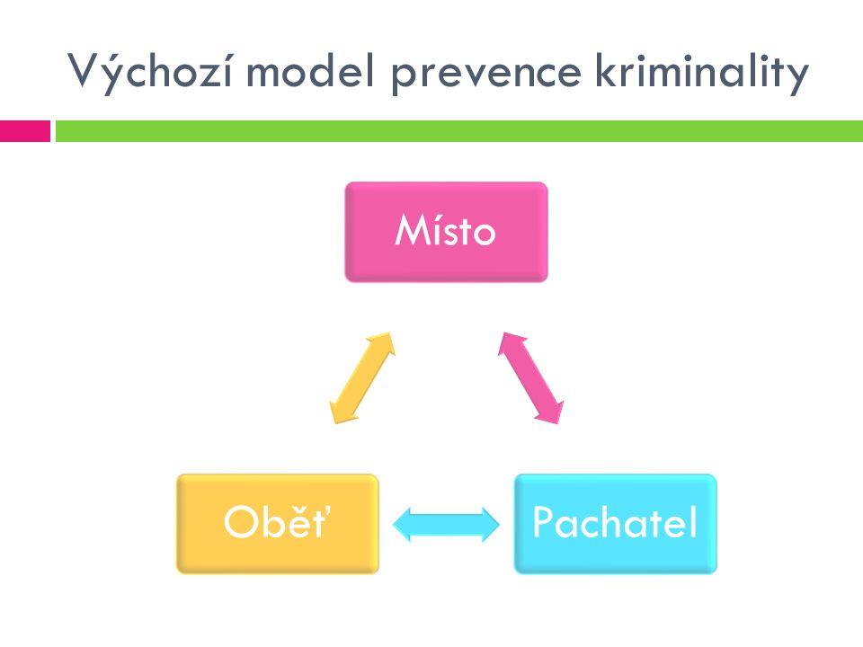 Výchozí model prevence kriminality
