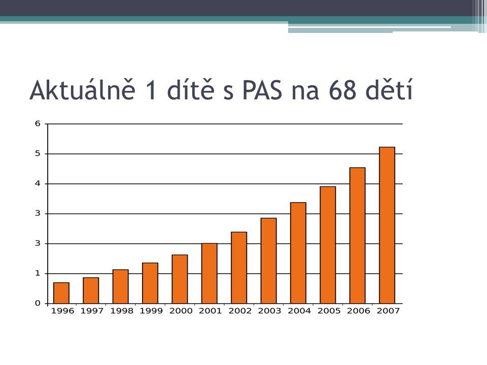Aktuálně 1 dítě s PAS na 68 dětí