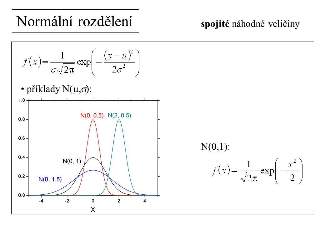 Normální rozdělení spojité náhodné veličiny příklady N(m,s): N(0,1):