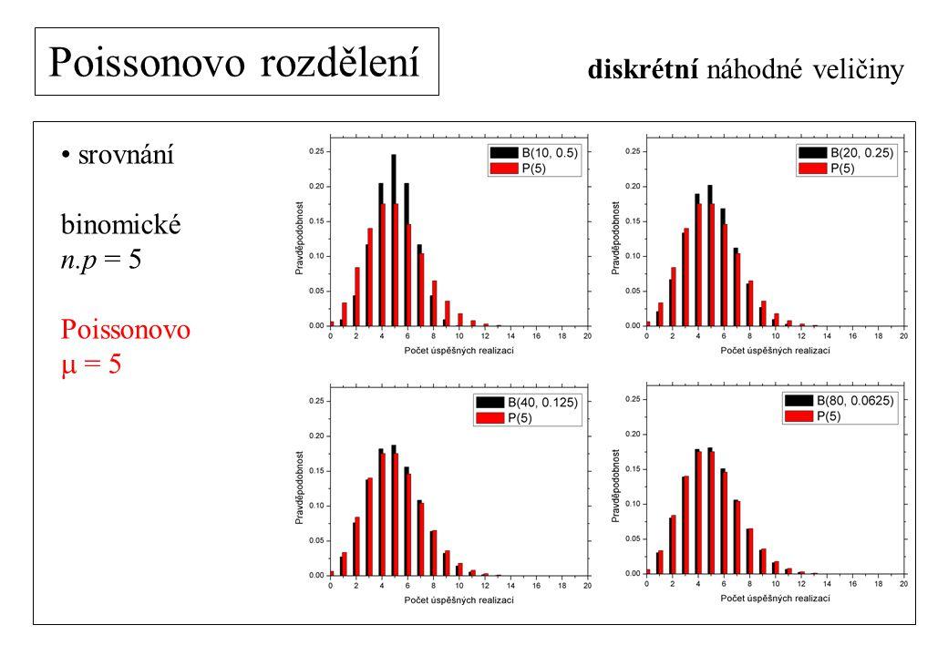 Poissonovo rozdělení diskrétní náhodné veličiny srovnání binomické