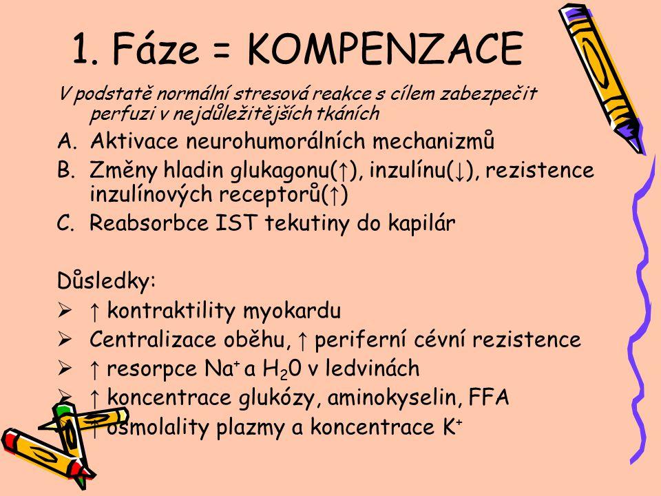 1. Fáze = KOMPENZACE Aktivace neurohumorálních mechanizmů