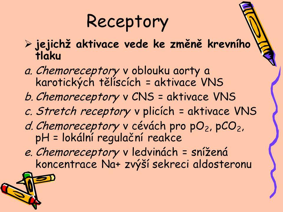 Receptory jejichž aktivace vede ke změně krevního tlaku