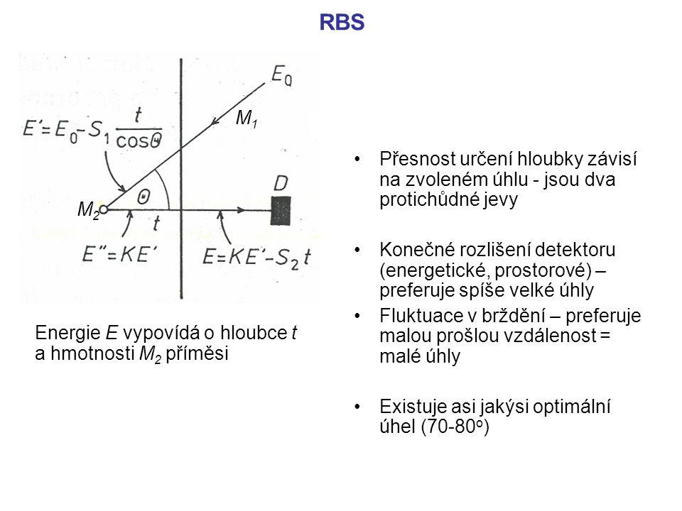 RBS M1. Přesnost určení hloubky závisí na zvoleném úhlu - jsou dva protichůdné jevy.