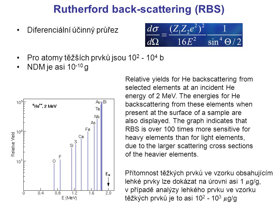 Rutherford back-scattering (RBS)