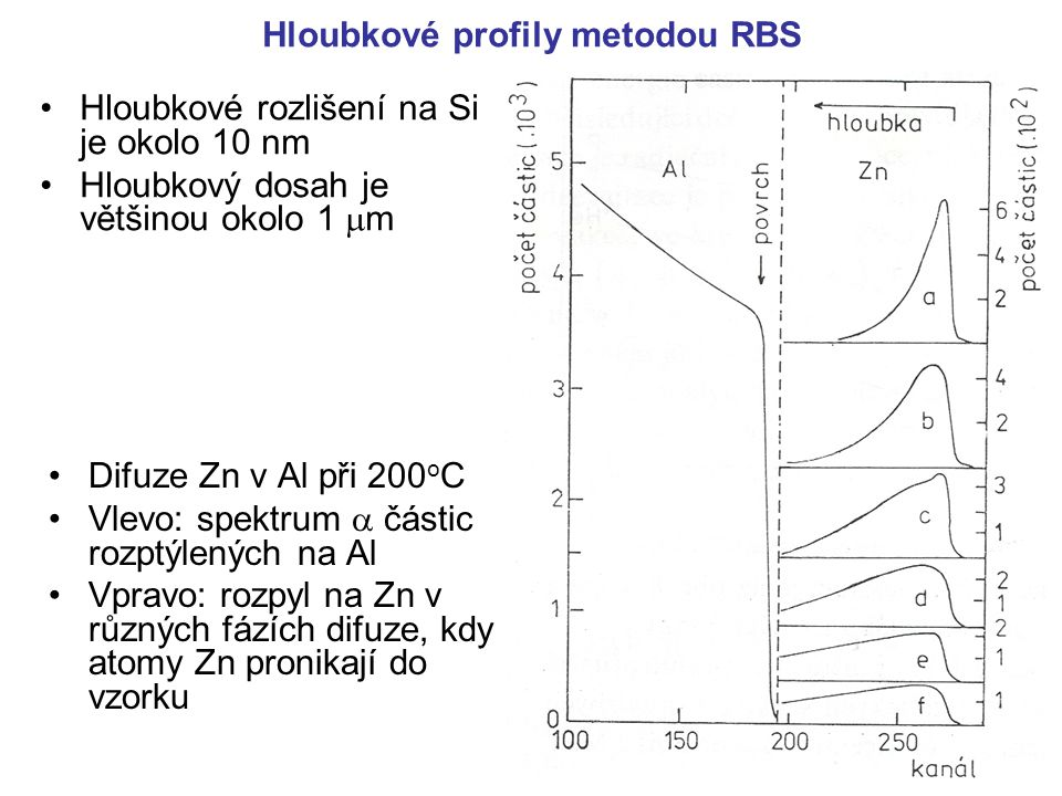 Hloubkové profily metodou RBS