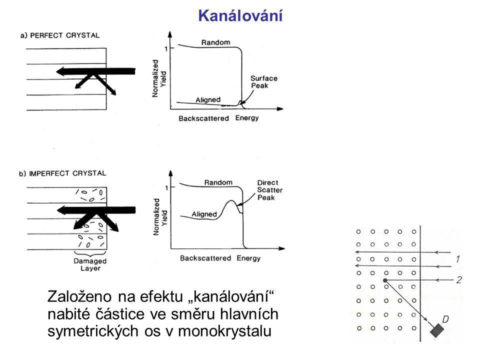 """Kanálování Založeno na efektu """"kanálování nabité částice ve směru hlavních symetrických os v monokrystalu."""