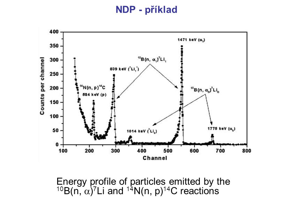 NDP - příklad Energy profile of particles emitted by the 10B(n, )7Li and 14N(n, p)14C reactions