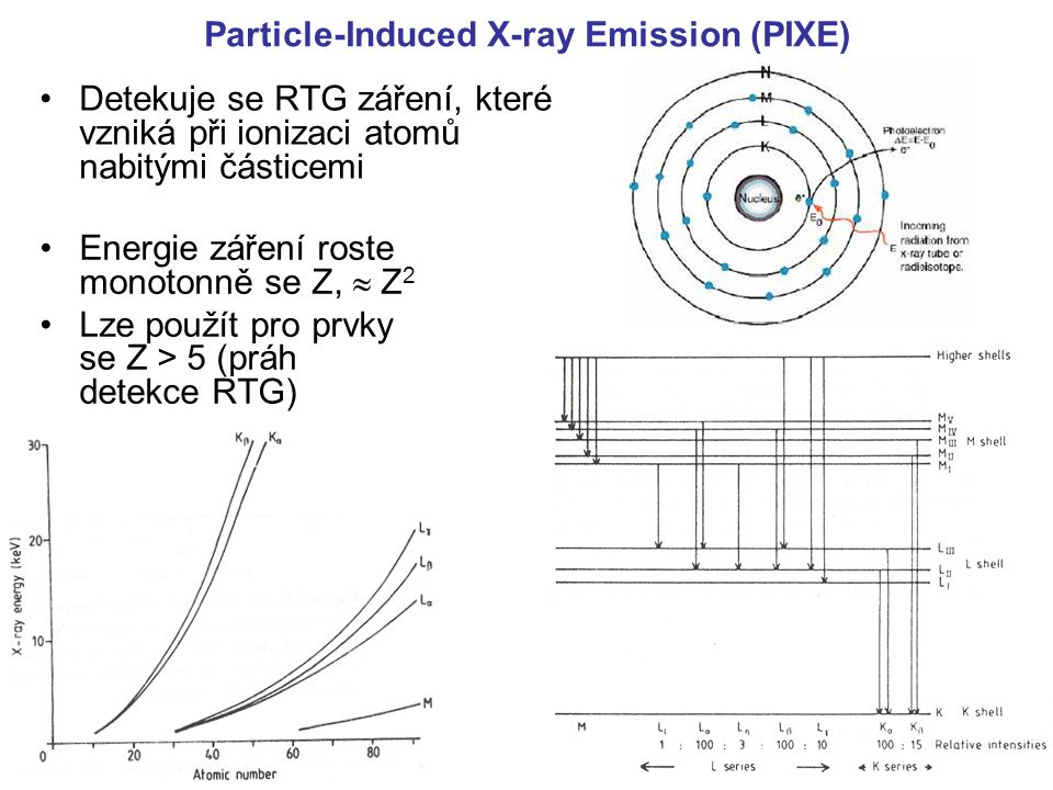 Particle-Induced X-ray Emission (PIXE)