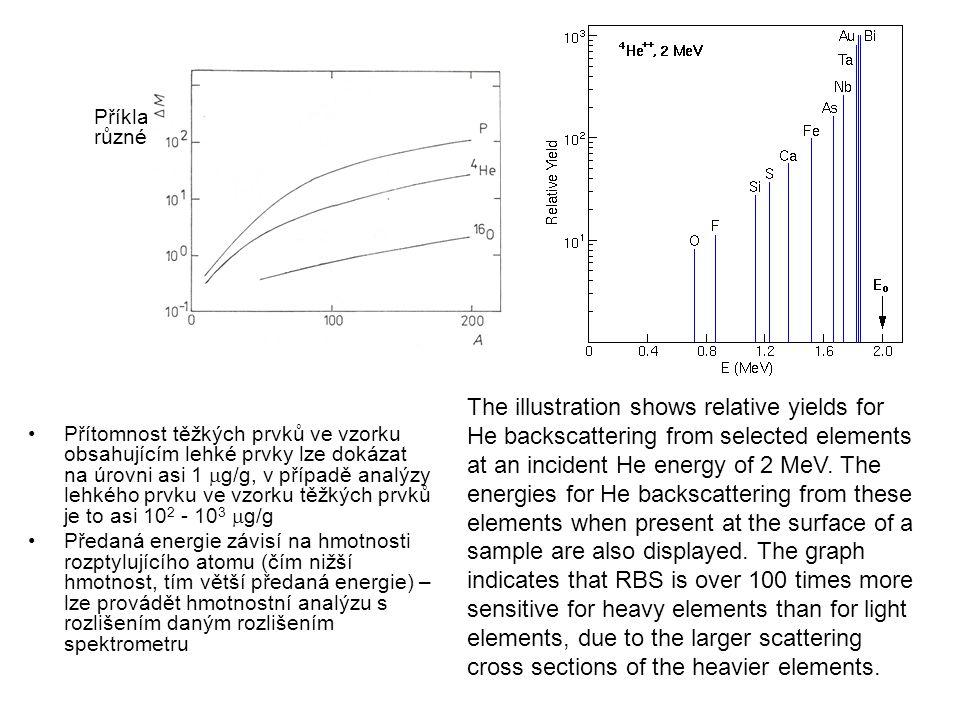 Příklady hmotnostního rozlišení pro různé projektily