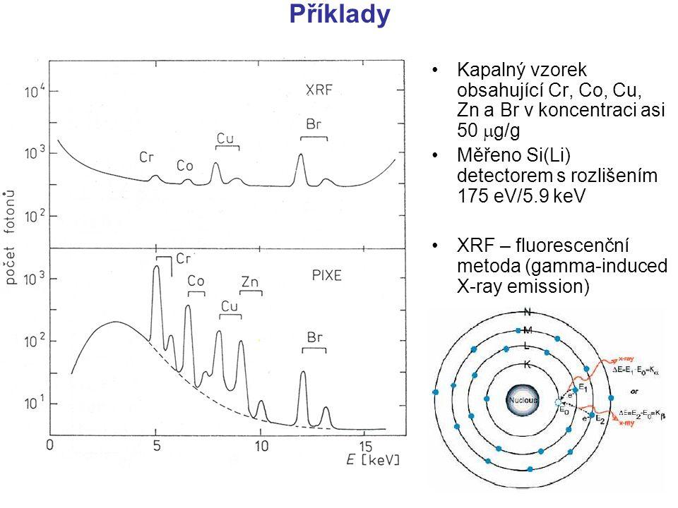 Příklady Kapalný vzorek obsahující Cr, Co, Cu, Zn a Br v koncentraci asi 50 g/g. Měřeno Si(Li) detectorem s rozlišením 175 eV/5.9 keV.