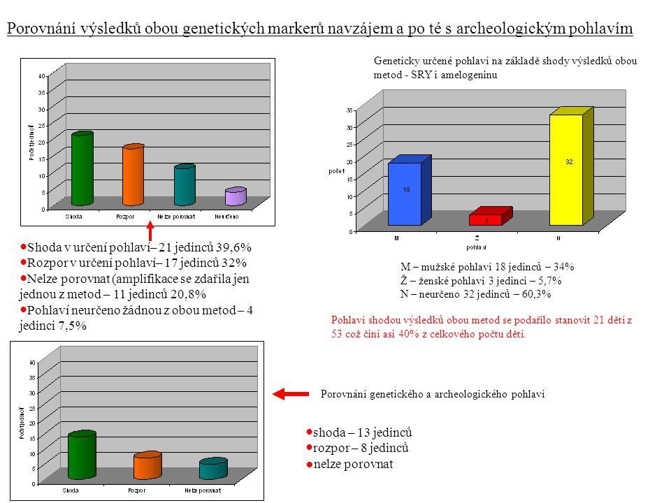 Porovnání výsledků obou genetických markerů navzájem a po té s archeologickým pohlavím