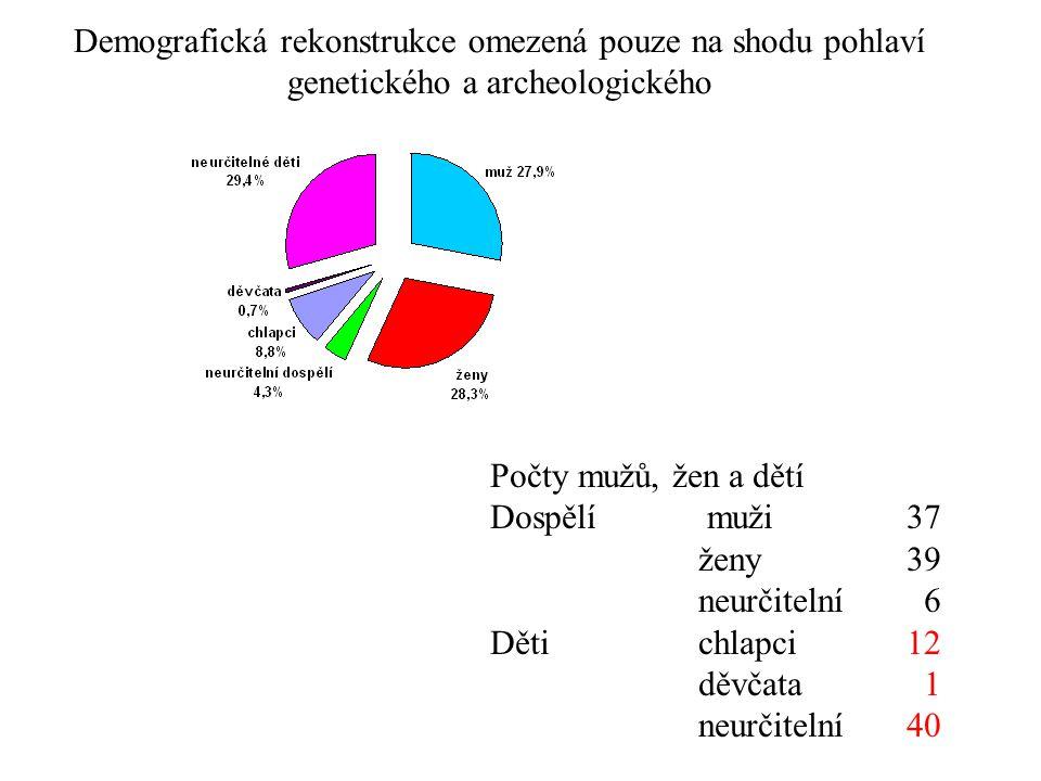 Demografická rekonstrukce omezená pouze na shodu pohlaví genetického a archeologického
