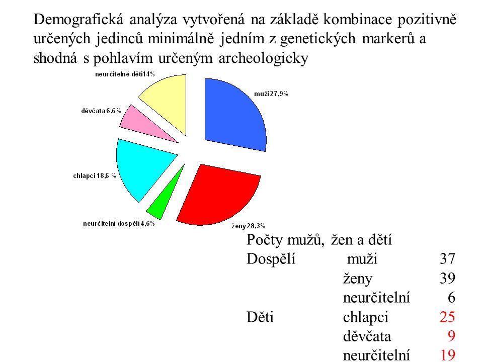 Demografická analýza vytvořená na základě kombinace pozitivně určených jedinců minimálně jedním z genetických markerů a shodná s pohlavím určeným archeologicky