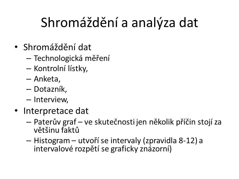Shromáždění a analýza dat