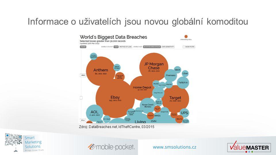 Informace o uživatelích jsou novou globální komoditou