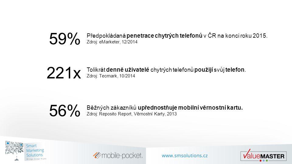 59% Předpokládaná penetrace chytrých telefonů v ČR na konci roku 2015. Zdroj: eMarketer, 12/2014. 221x.