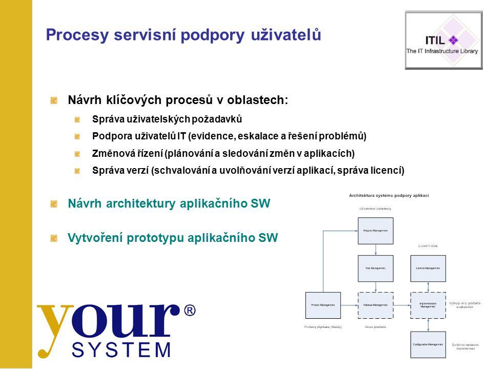 Procesy servisní podpory uživatelů