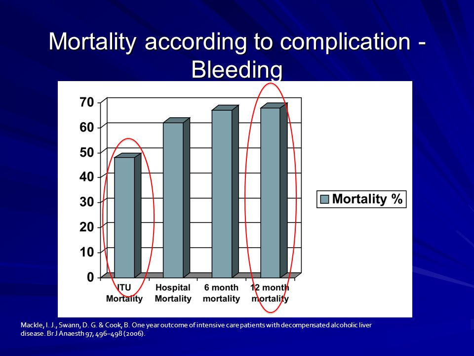 Mortality according to complication - Bleeding