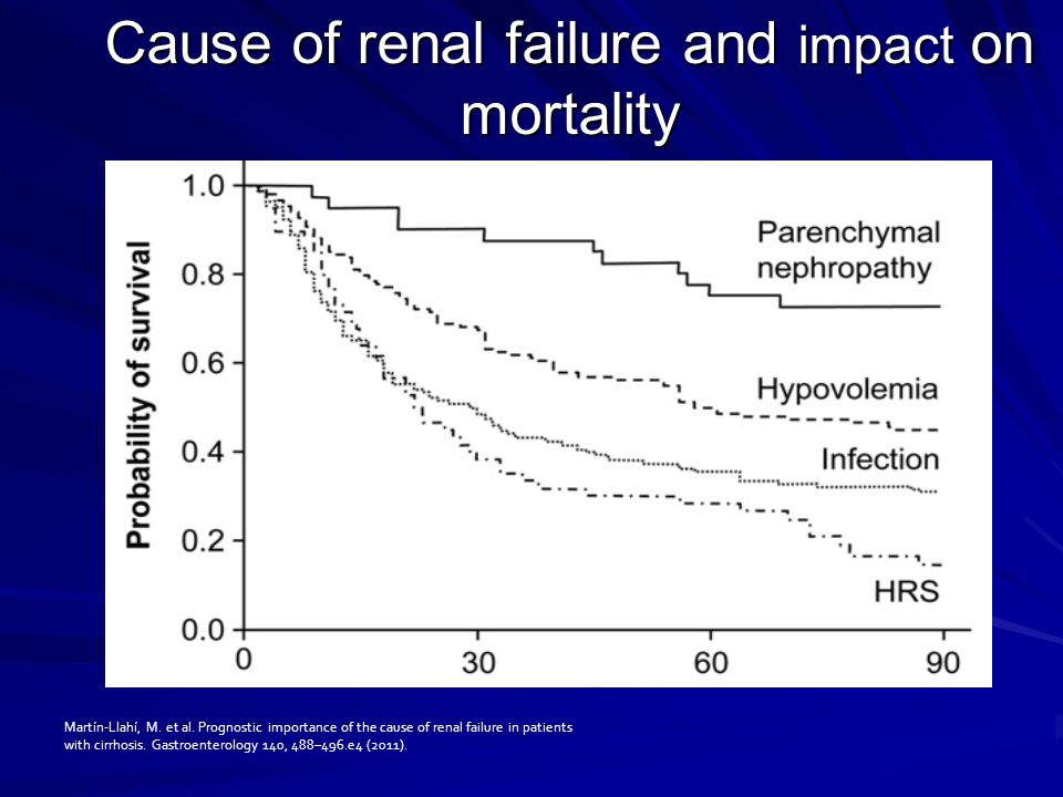 Cause of renal failure and impact on mortality