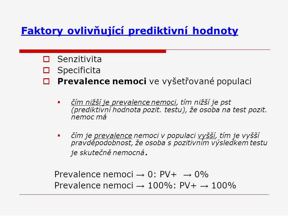 Faktory ovlivňující prediktivní hodnoty
