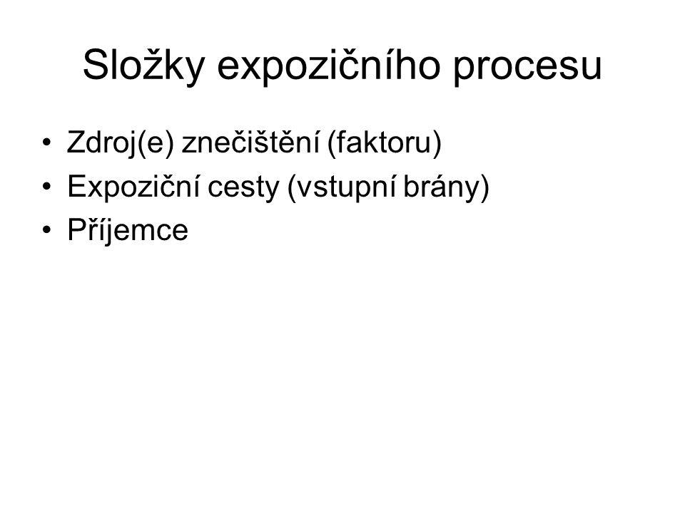 Složky expozičního procesu