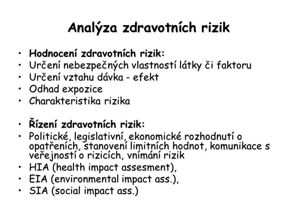 Analýza zdravotních rizik