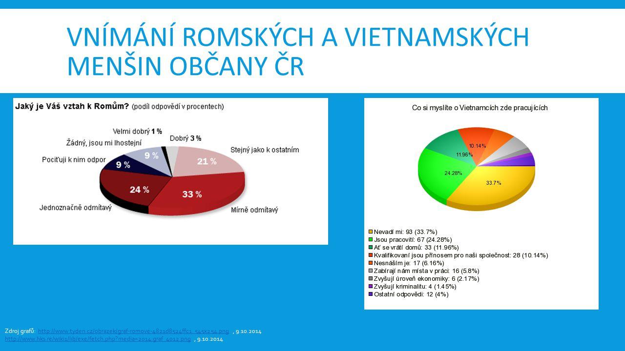 Vnímání romských a vietnamských menšin občany čr