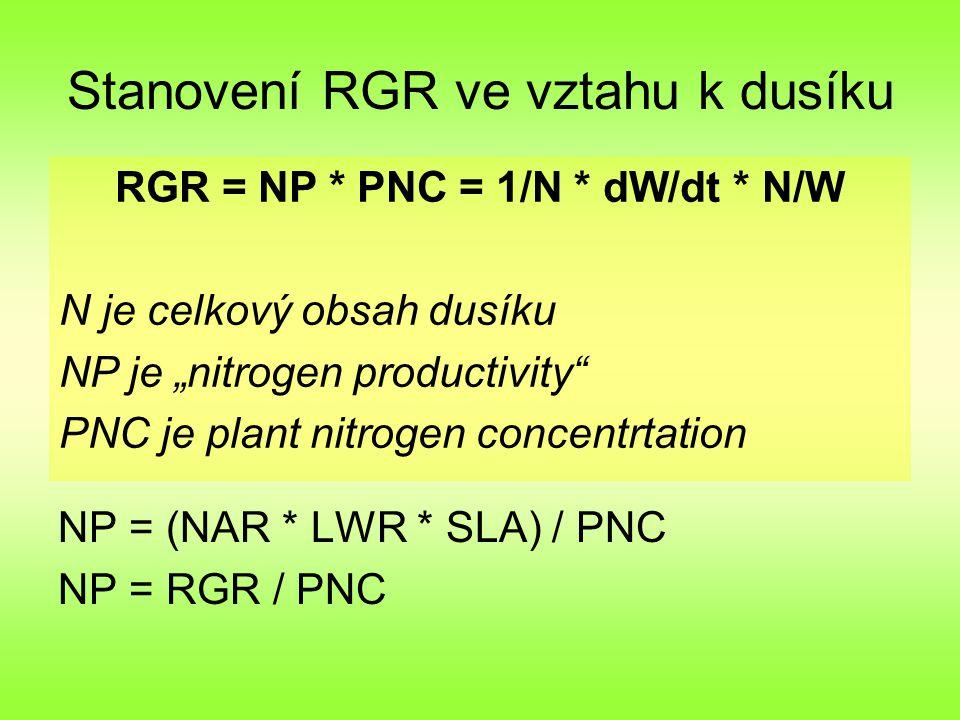 Stanovení RGR ve vztahu k dusíku