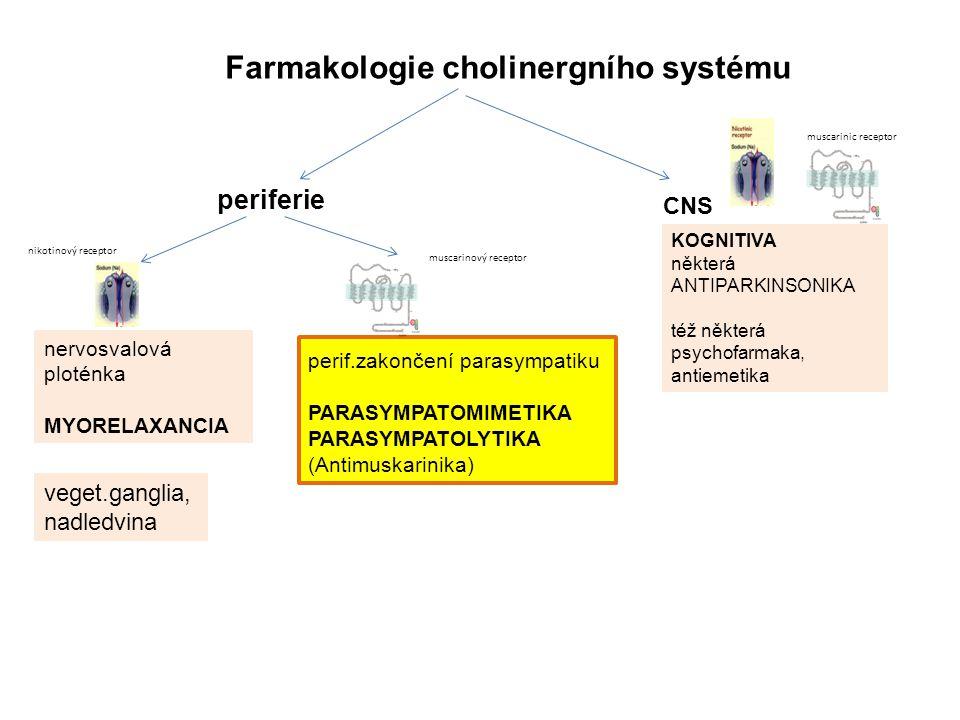 Farmakologie cholinergního systému