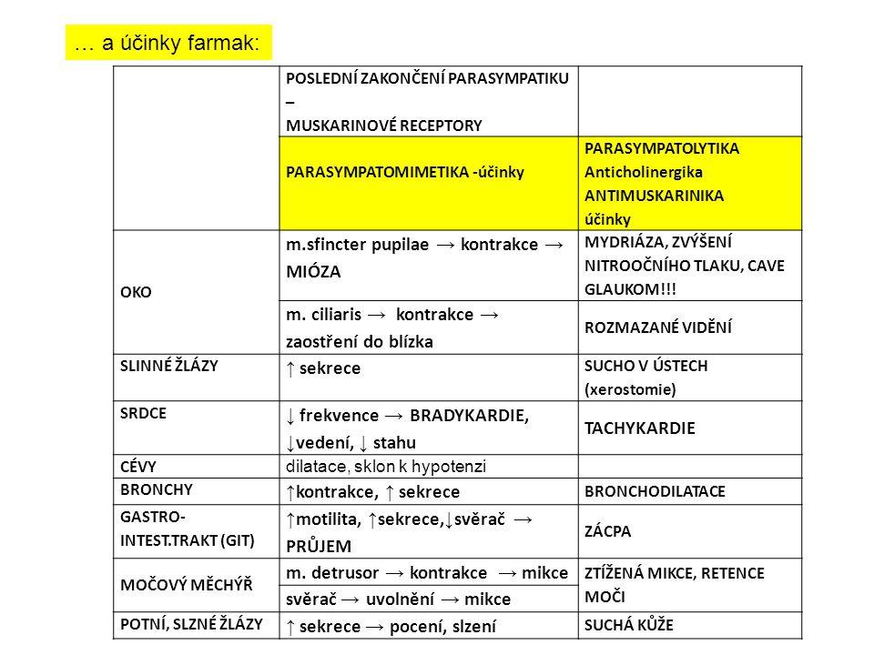 … a účinky farmak: m.sfincter pupilae → kontrakce → MIÓZA