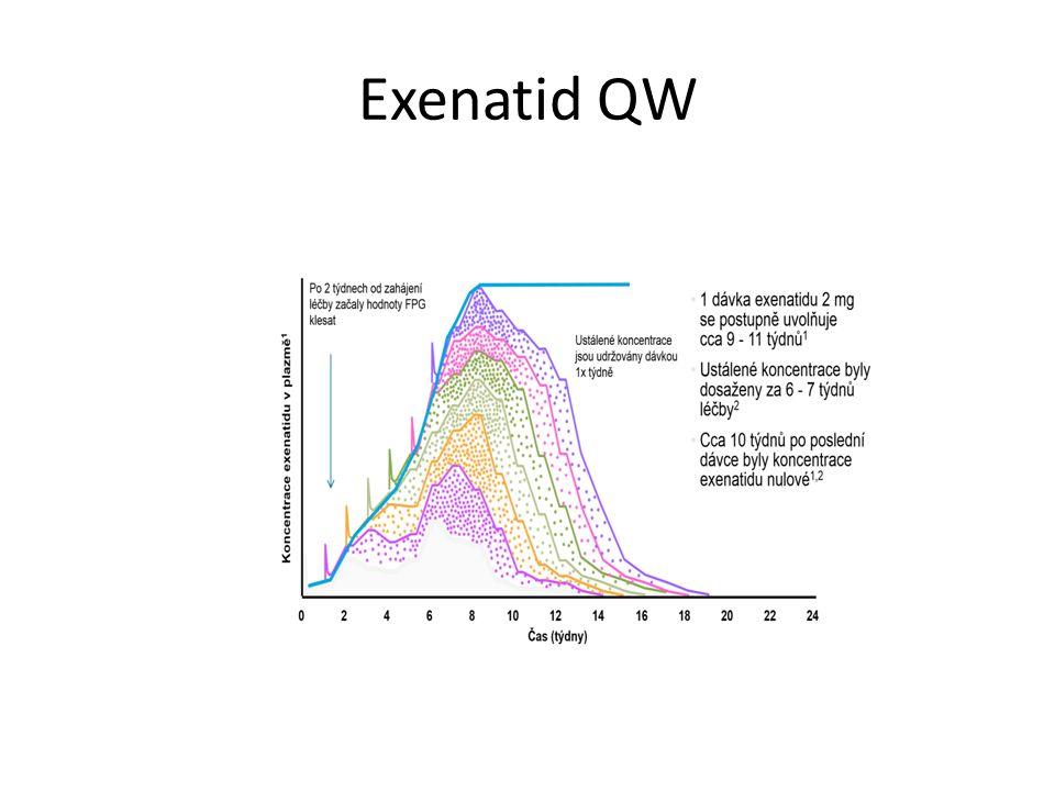 Exenatid QW