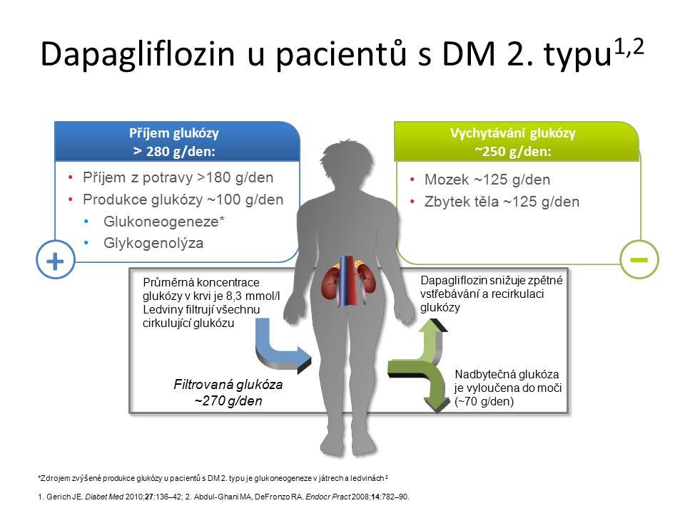 Dapagliflozin u pacientů s DM 2. typu1,2