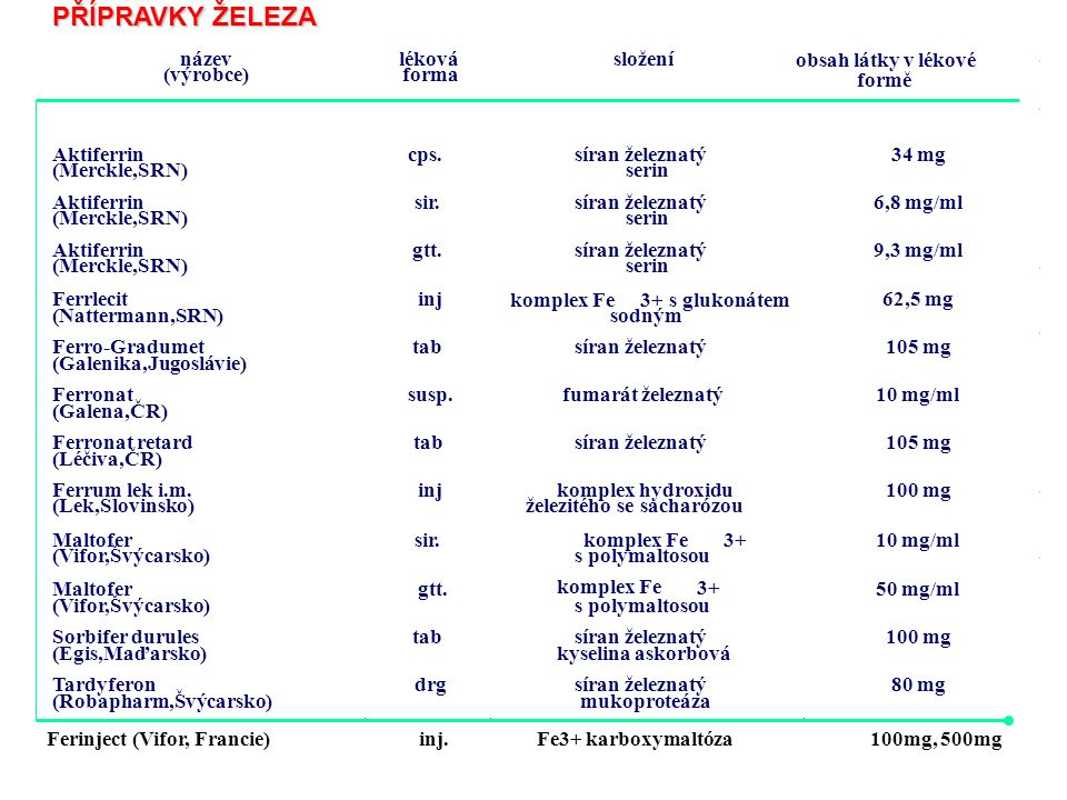 PŘÍPRAVKY ŽELEZA tab název léková složení obsah látky v lékové