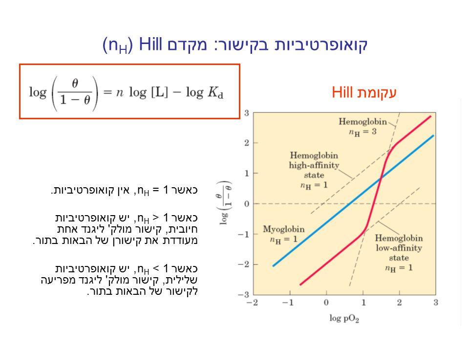 קואופרטיביות בקישור: מקדם Hill(nH)