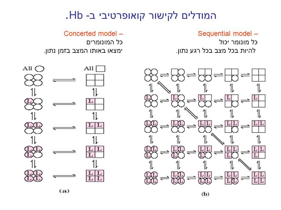 המודלים לקישור קואופרטיבי ב- Hb.
